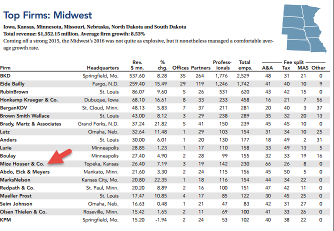 Mize Houser Named 12th Largest Firm in the Midwest - Mize ...