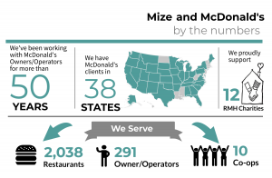 Mize and McDonald's by the numbers infographic